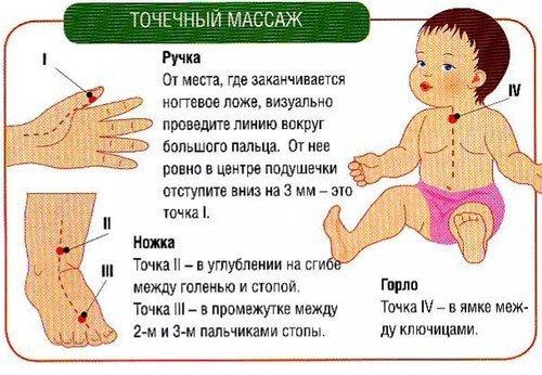 С чем делать массаж при бронхите ребенку