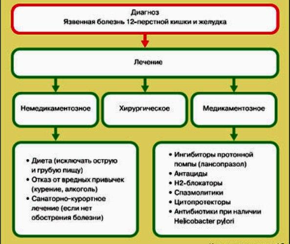 схема лечения язвы