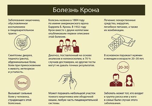 Симптомы болезни Крона у взрослых, лечение и прогноз для жизни