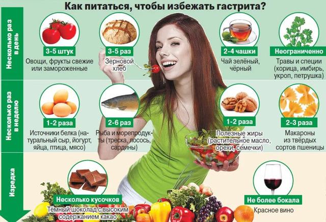 Симптомы гастрита с повышенной кислотностью, лечение и диета