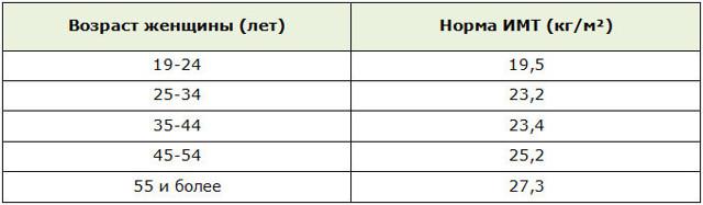 Калькулятор ИМТ: рассчитать индекс массы тела