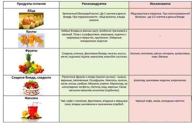 Дискинезия желчевыводящих путей, симптомы и схема лечения у взрослых